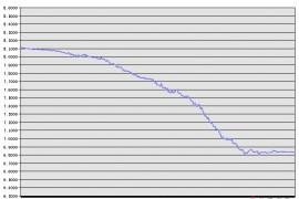 05年7月至09年3月人民币/美元汇率变化的走势图